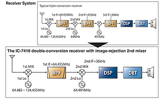 double-conversion superheterodyne