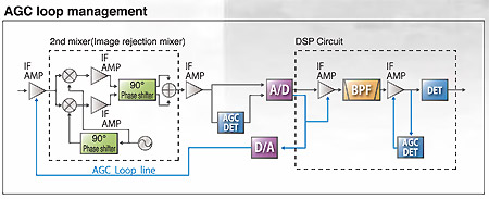 AGC Loop Managment
