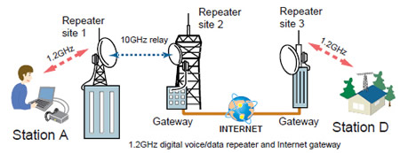 Internet Gateway Relay Diagram