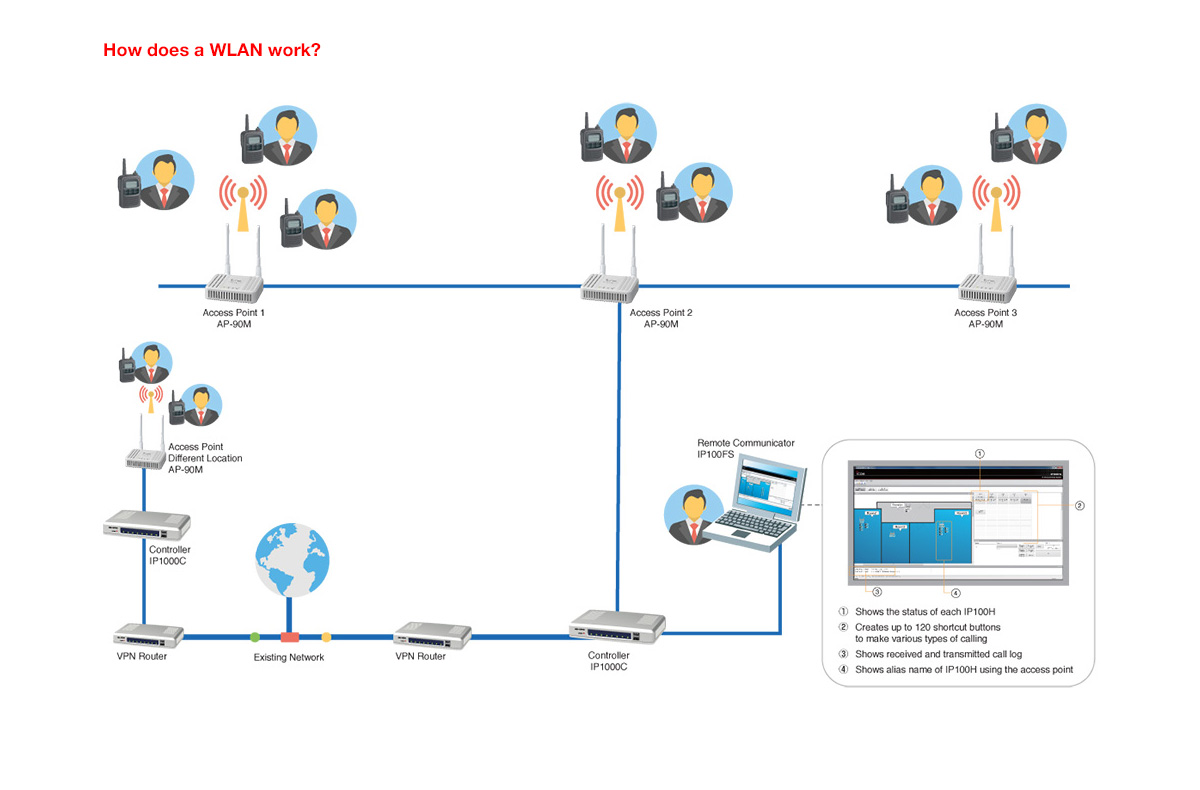 WRG-9159] Wireless Access Point Network Diagram