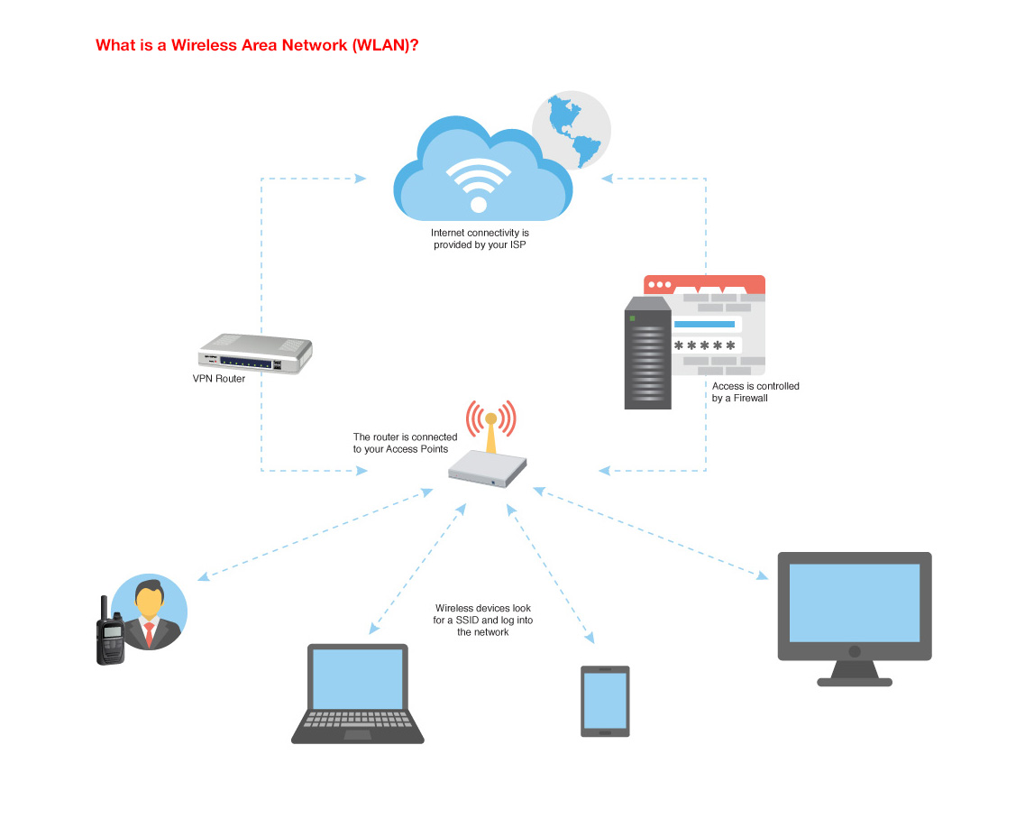 Wlan Radio Solution Network Diagrams