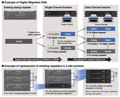 Example of Digital Migration Path