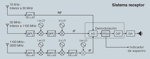 Software Demodulation in FPGA Processing