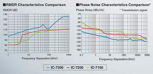 RMDR aand phase noise characteristics