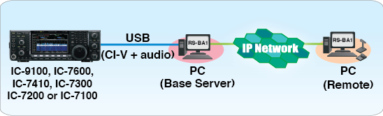 Connecting RSBA-1 to your Icom IC-9100, IC-7600, IC-7410, IC-7300, IC-7200 or IC-7100 transceiver