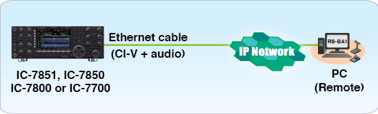 Connecting RSBA-1 to your Icom IC-7851, IC-7850, IC-7800 or IC-7700 transceiver