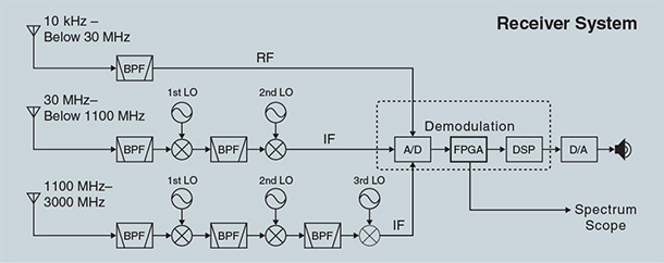 Is the new IC-9700 an IC-7300 with transverters? | QRZ Forums