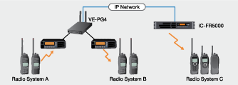 Bridge Connection Between Radio Systems with the VE-PG4