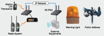 VE-PG4 External Equipment Connection