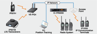 VE-PG4 LTE Transceiver Gateway